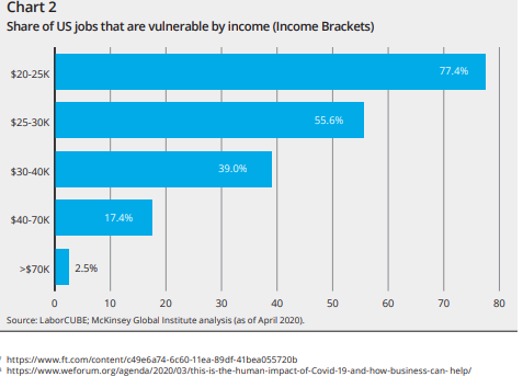 Share of US Jobs Vulnerable