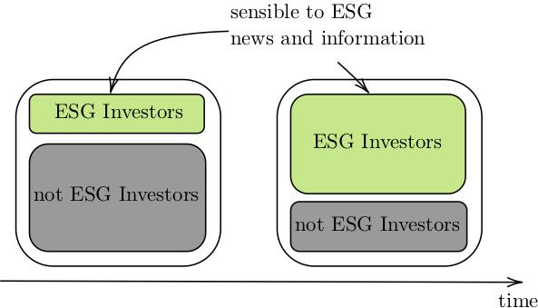 ESG Investors